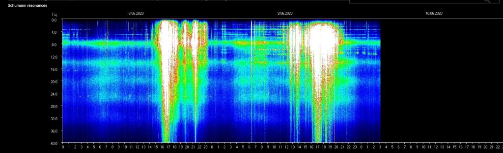 Schumann Frequency June 09,2020.